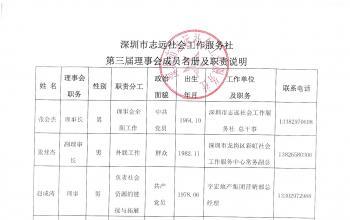 志远社工机构第三届理事会成员名册及职责说明
